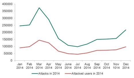 2014 yılı Android tabanlı cihaz kullanıcılarına yönelik finansal saldırılar.