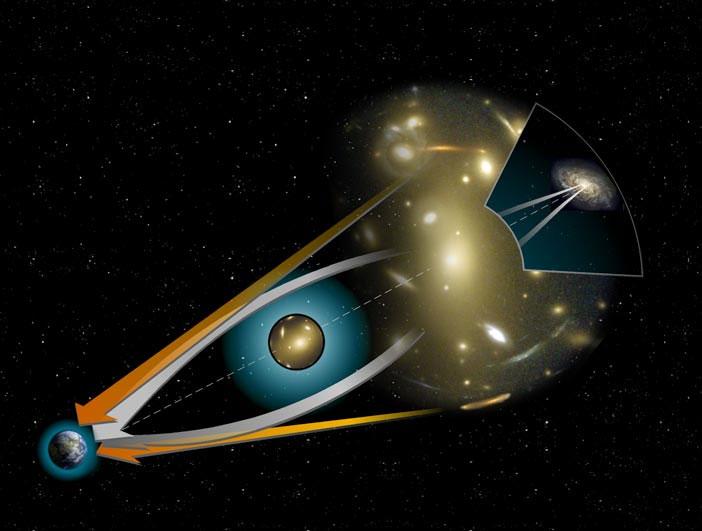 Turuncu çizgiler kozmik lense maruz kalan cismin görünen konumunu, beyaz ışıklar ise bükülen ışınları temsil ediyor. [Wikipedia]