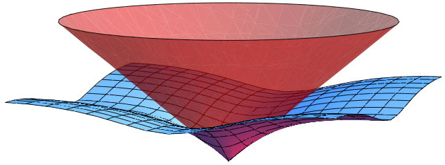Kırmızı yüzey, enerji ve özel görelilikteki ivmenin arasındaki ilişkiyi gösteriyor ve Evren'in simülasyon olmadığı sonucu temsil ediyor. Mavi yüzey ise simülasyon halindeki Evren'de enerji ve ivmenin ilişkisini gösteriyor. [Martin Savage]