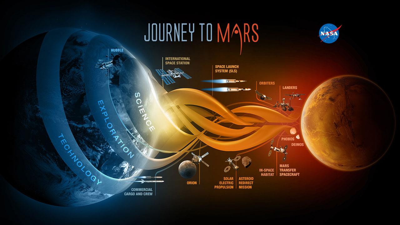 Mars yolculuğu, keşif araçlarının açtığı yolda gelişmiş uzay araçları, roketler ve yaşam destek üniteleriyle gerçekleştirilecek. [NASA]