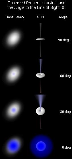 Aktif Galaktik Çekirdek, dikey, açısal veya eliptik görünümüyle üç farklı türe ayrılıyor. [Wikipedia]