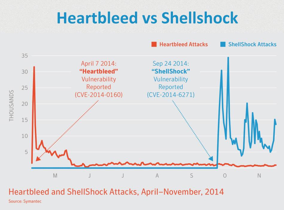 Heartbleed ve Shellshock saldırılarının arttığı dönemler dikkat çekici. [Kaspersky]