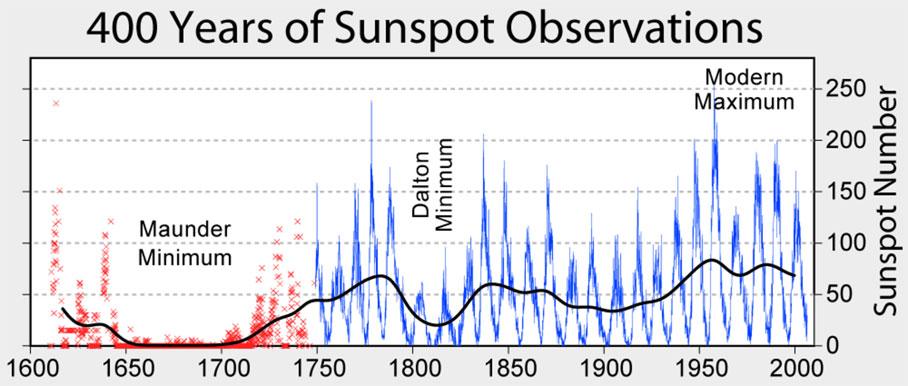 400 yıllık süreçte Güneş lekesi sayısındaki değişim tablosu. [NASA]