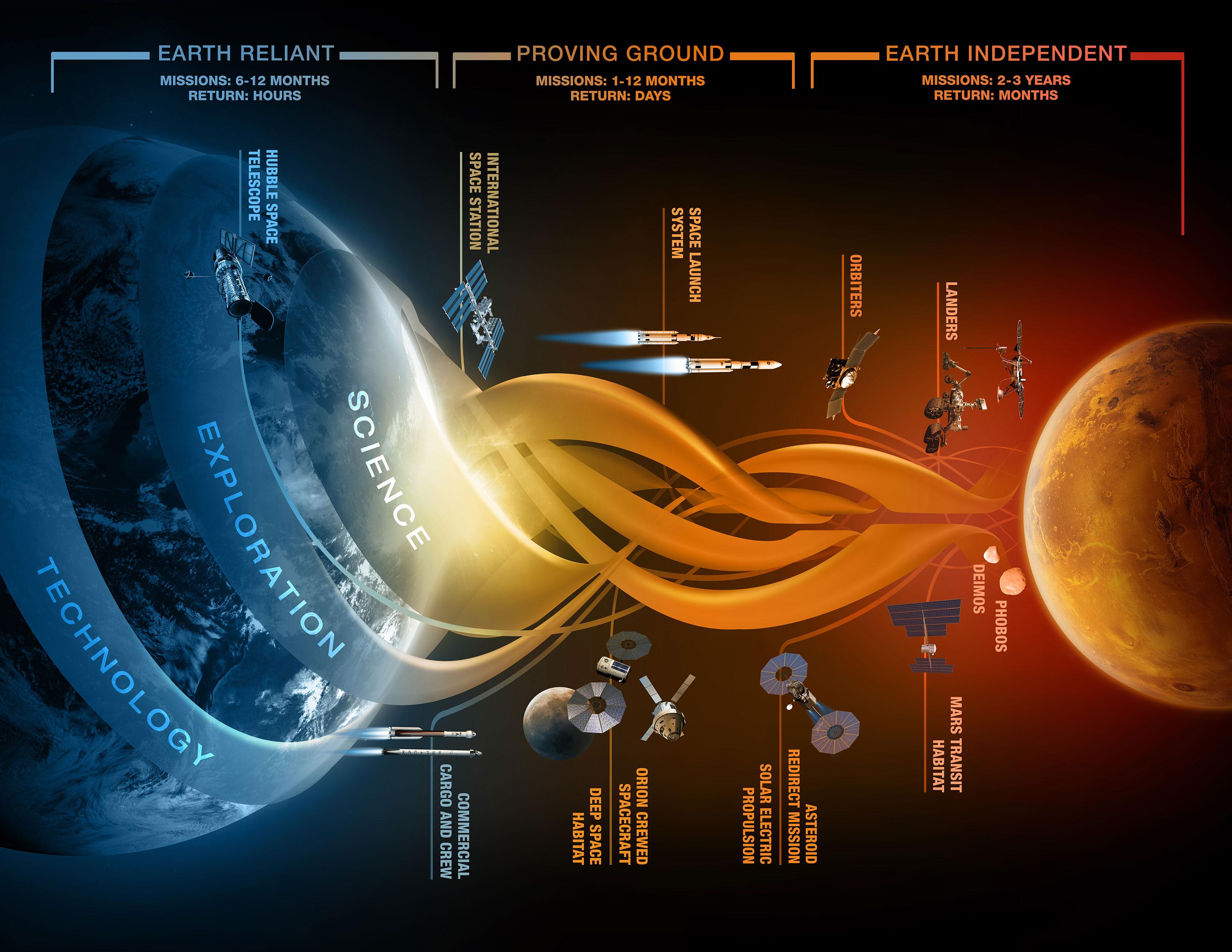 Mars yolcuğu hayali uzay-havacılık sektöründe fırtınalar koparacak.