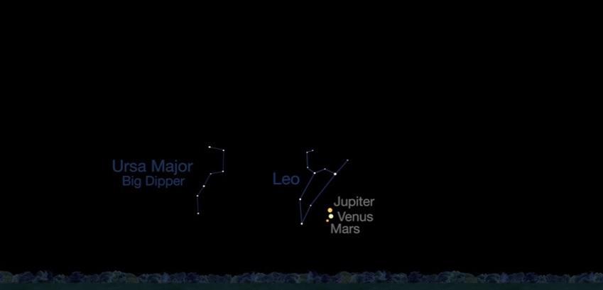 28 Ekim 2015'te gökyüzünün doğusunda Venüs, Jüpiter ve Mars.