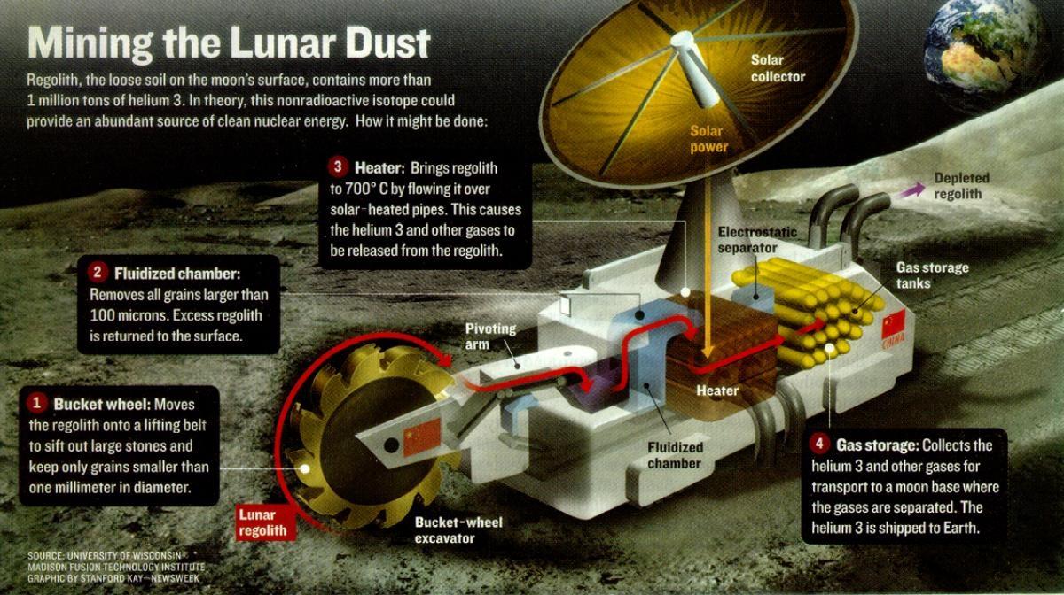 Ay yüzeyinde 1 milyon tondan fazla He-3 olduğu tahmin ediliyor. Ay tozunun dev tesislerde 700 dereceye kadar ısıtılması, temiz nükleer enerji sağlayabilir. [University of Wisconsin]