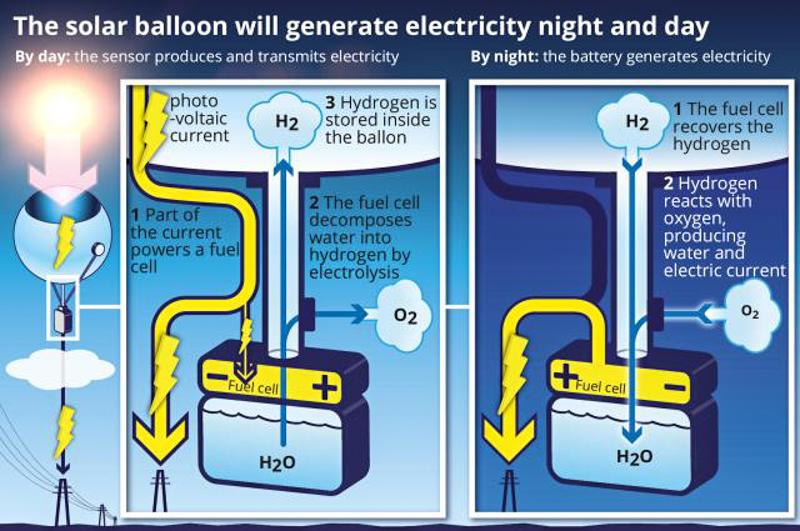 solar-balloon-2