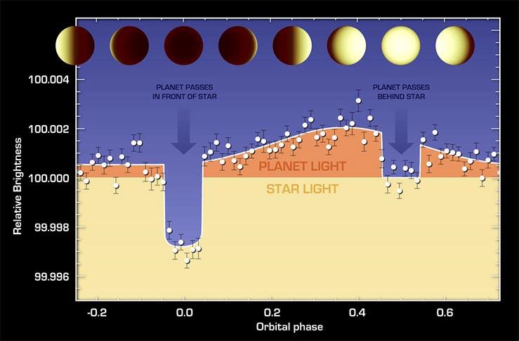 55 Cancri e'nin yıldızının önünden ve arkasından geçerken yaşadığı parlaklık değişimi grafiği. [NASA/JPL-Caltech/University of Cambridge]