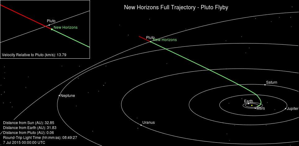 New Horizons'ın Plüton'a kadar izlediği rota.
