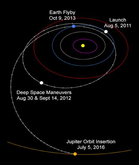 Juno uzay aracı, Mars'ı geride bırakıp hedefine doğru emin adımlarla ilerlerken dünyayı sapan olarak kullandı. [NASA/JPL-Caltech]