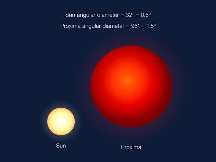 Proxima b'den bakıldığında Güneş ve Proxima Centauri'nin görünümü. Proxima Centauri Güneş'ten çok daha küçük olsa da, Proxima b ile arasındaki mesafe çok az. [ESO/G. Coleman]