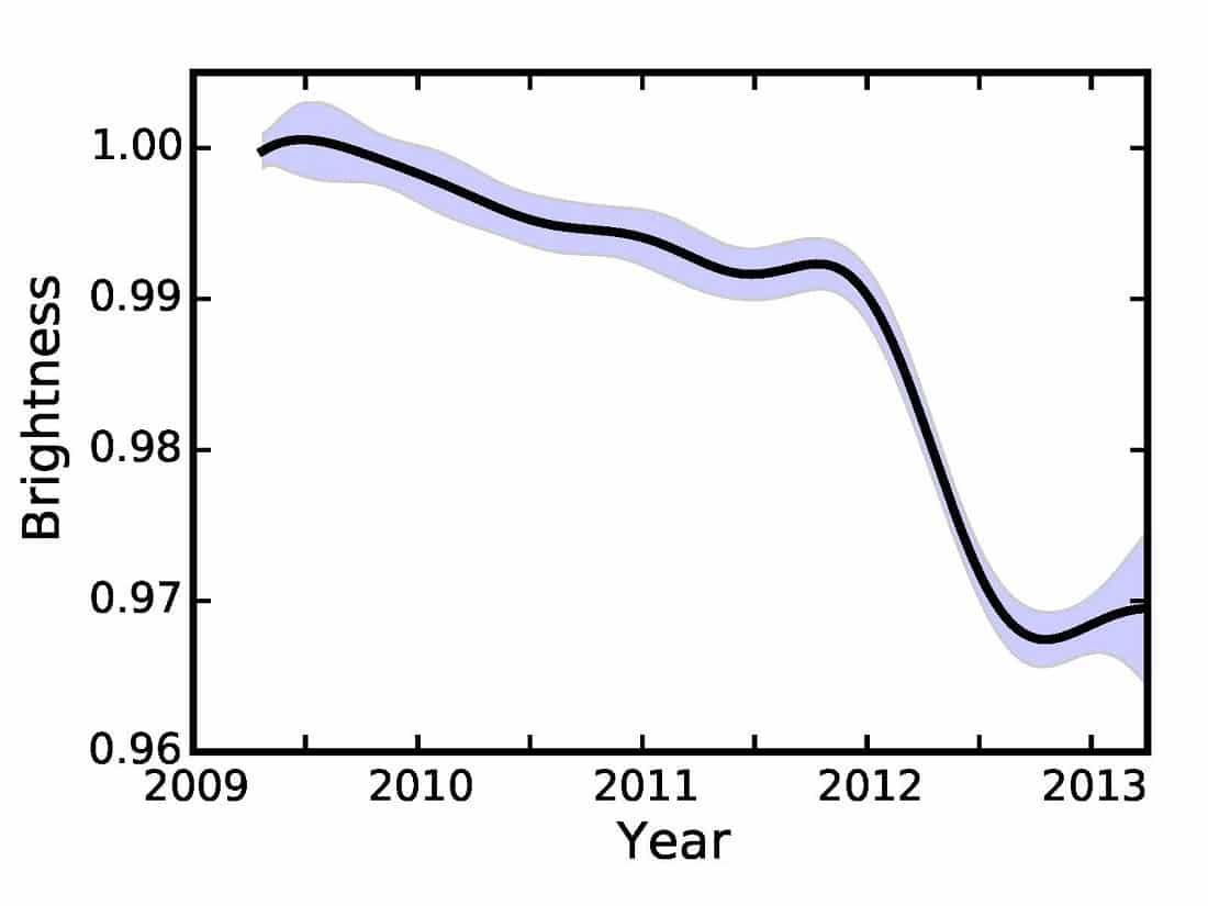 KIC 8462852 yıldızında 2009-2013 yılları arasındaki parlaklık değişimi. [Ben Montet]