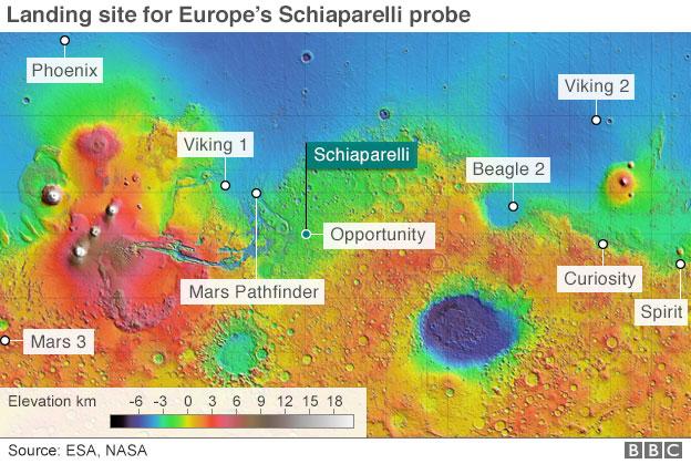 Schiaparelli ve geçmişteki keşif araçlarının iniş noktası. [ESA, NASA]