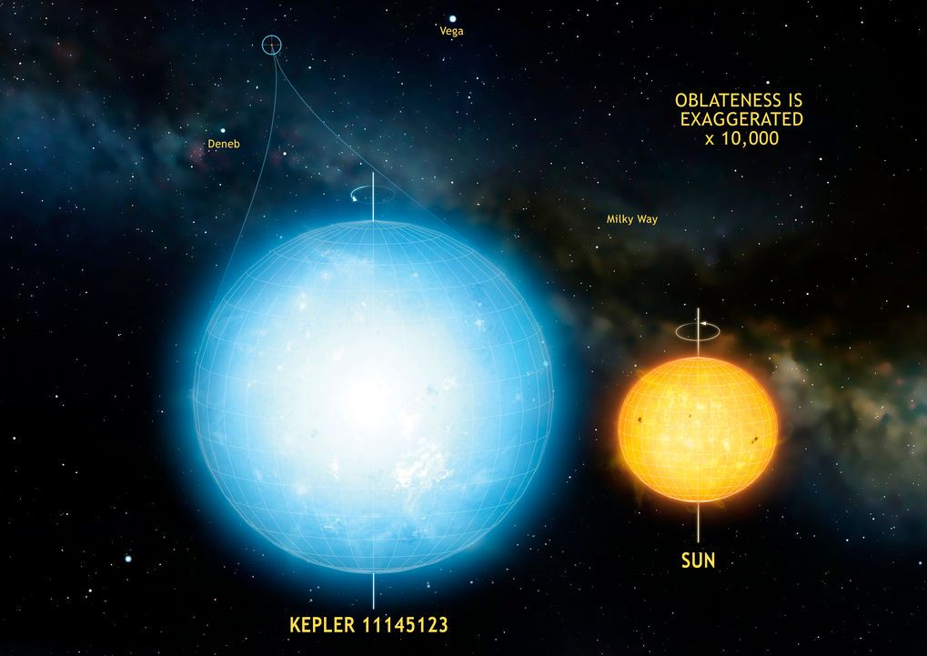 Kepler 11145123 ile Güneş'in karşılaştırılması. [Mark A. Garlic]
