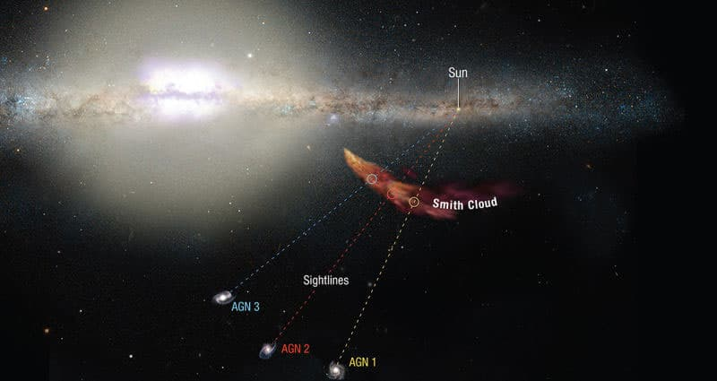 Smith Bulutu'nun konumu, şekli ve bileşenleri, arkasındaki üç galaksiden yayılan ışınların aydınlattığı bilgiler ile analiz ediliyor.