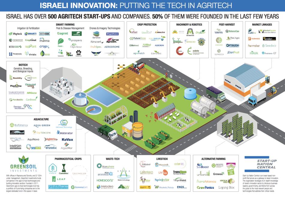 İsrail Tarzı Startup Anlayışı